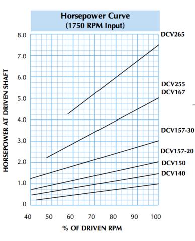 DCV Horsepower Curve