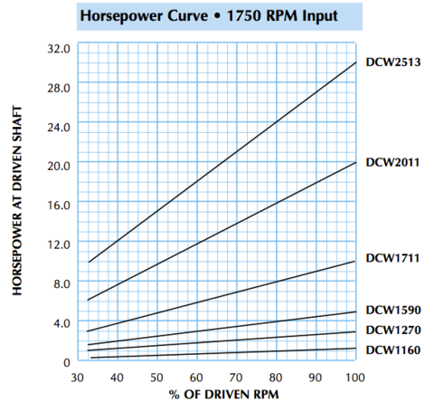 DCW Horsepower Curve
