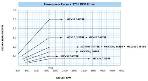 MCV Horsepower Curve