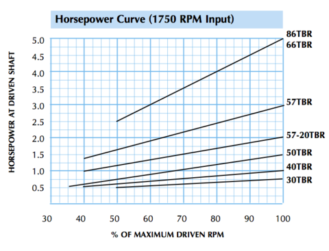 TBR series horsepower curve